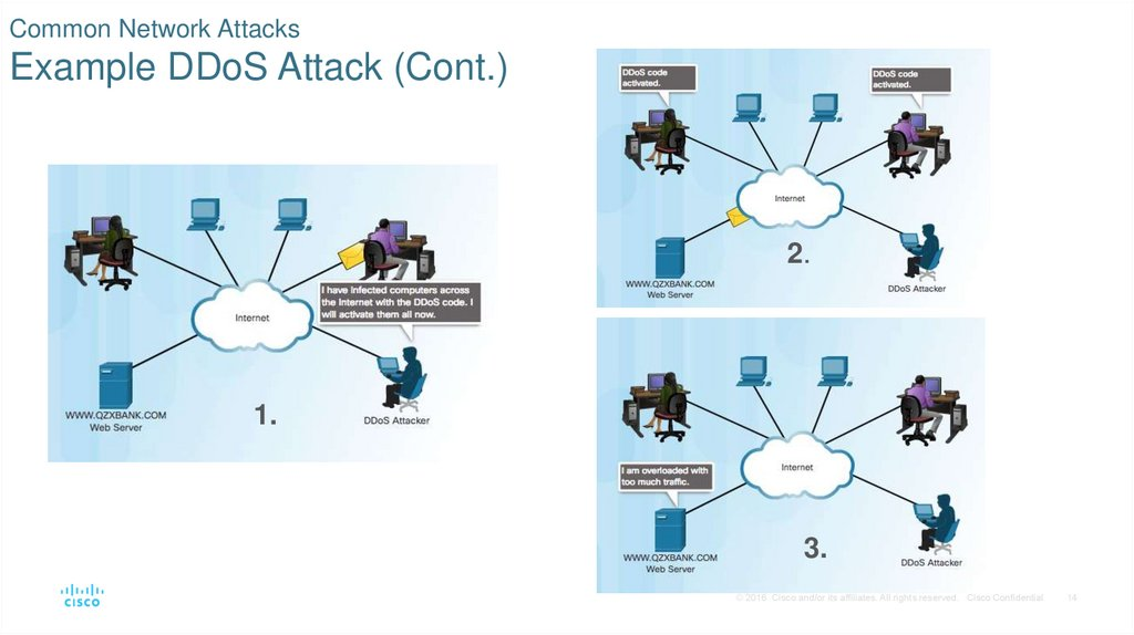 Common Network Attacks Example DDoS Attack (Cont.)