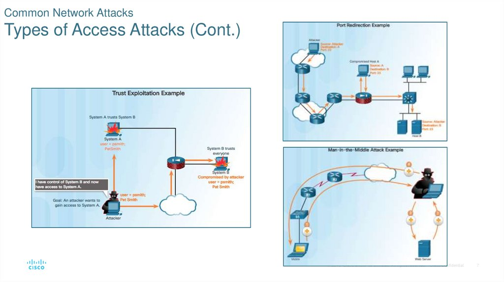 Common Network Attacks Types of Access Attacks (Cont.)