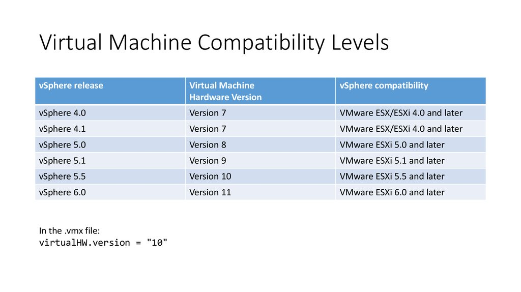 Virtual Machine Compatibility Levels
