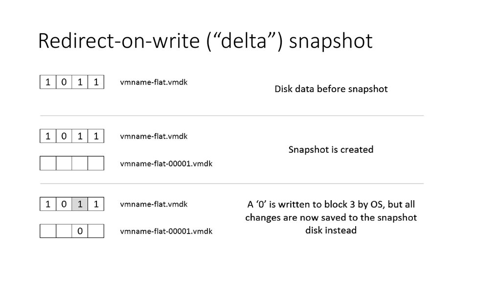 "Redirect-on-write (""delta"") snapshot"