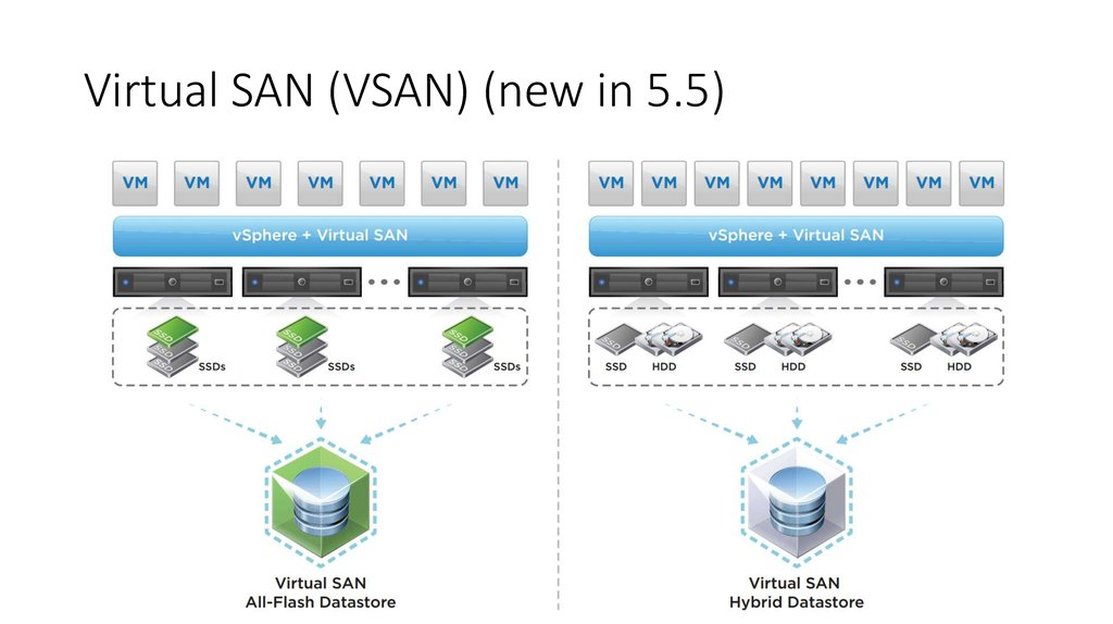 Virtual SAN (VSAN) (new in 5.5)