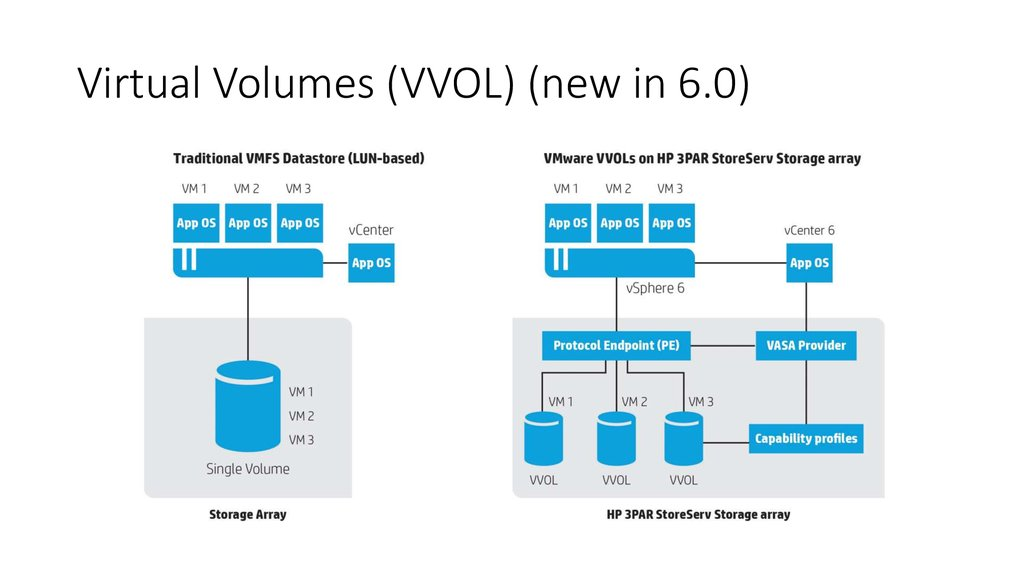 Virtual Volumes (VVOL) (new in 6.0)