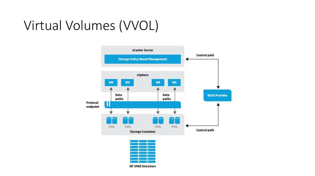 Virtual Volumes (VVOL)