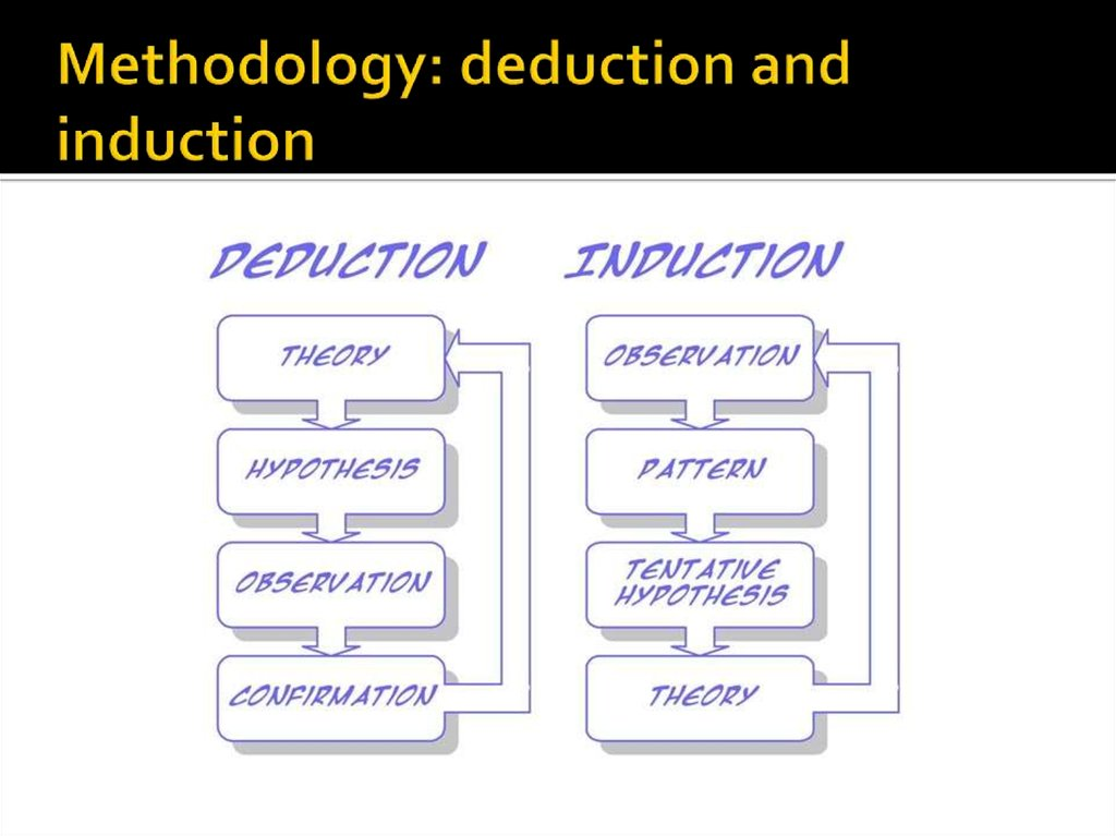 Methodology: deduction and induction