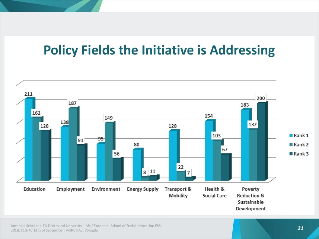 Policy Fields the Initiative is Addressing