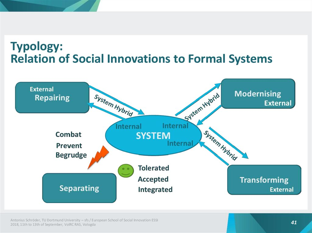 Typology: Relation of Social Innovations to Formal Systems