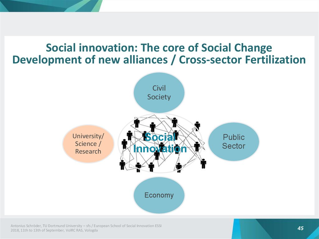 Social innovation: The core of Social Change Development of new alliances / Cross-sector Fertilization