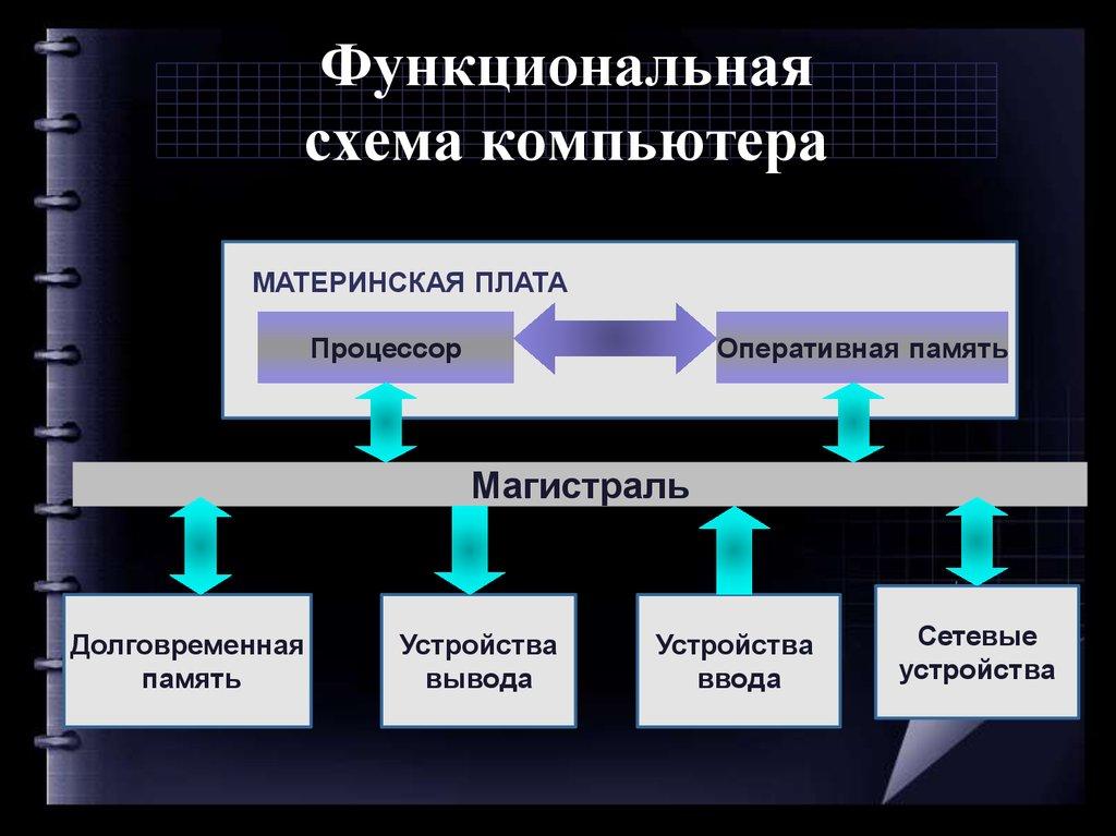 Картинки функциональная схема компьютера
