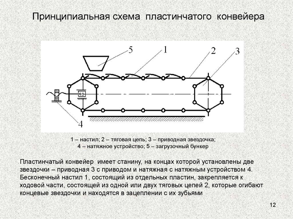 Звездочка пластинчатого транспортера прошивка транспортер т4