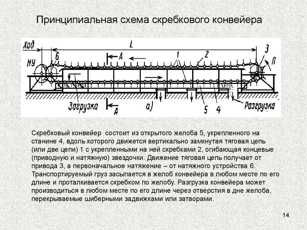 Схема скребковый транспортер пластинчатые цепные транспортеры
