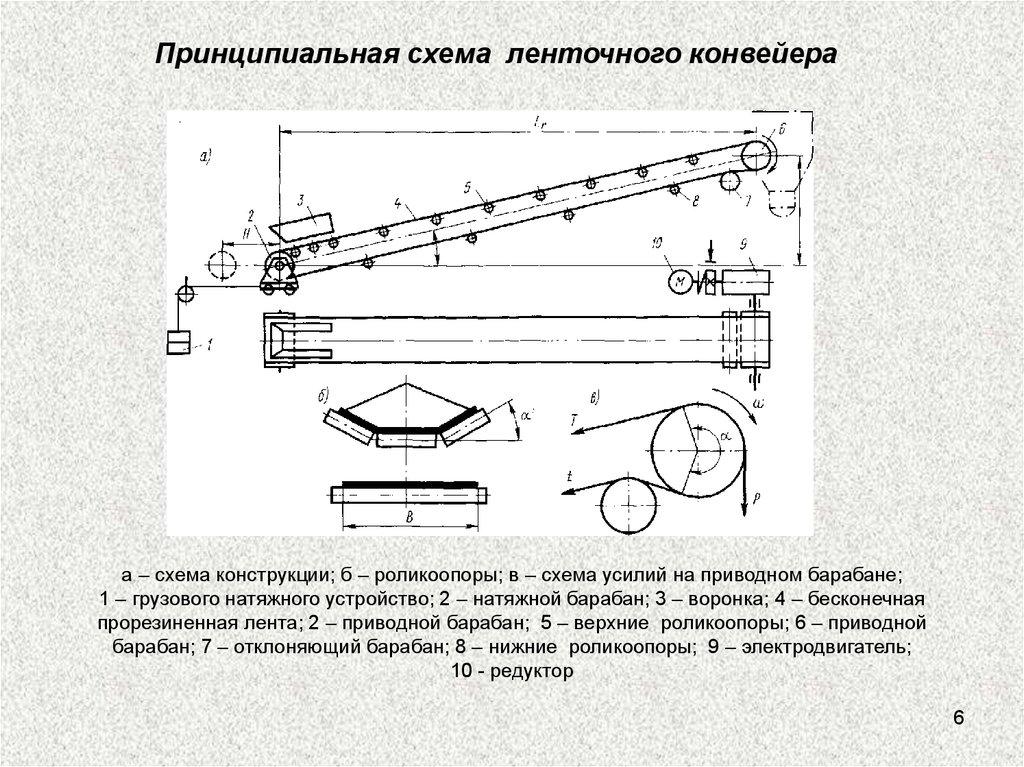Схема барабана у конвейеров элеваторы для сушки зерна