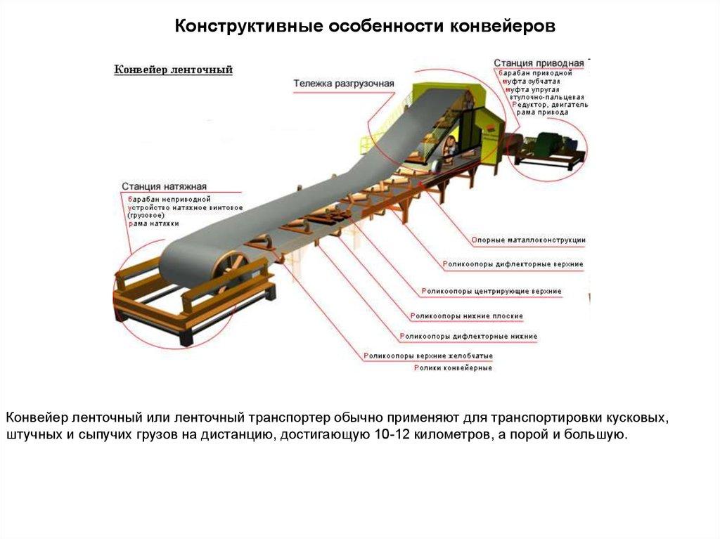 Транспортер и конвейер отличие продаю транспортер в москве