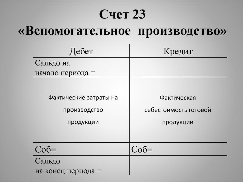 20 счет бухгалтерского учета для оказания услуг бухгалтерский учет медицинских услуг бесплатно