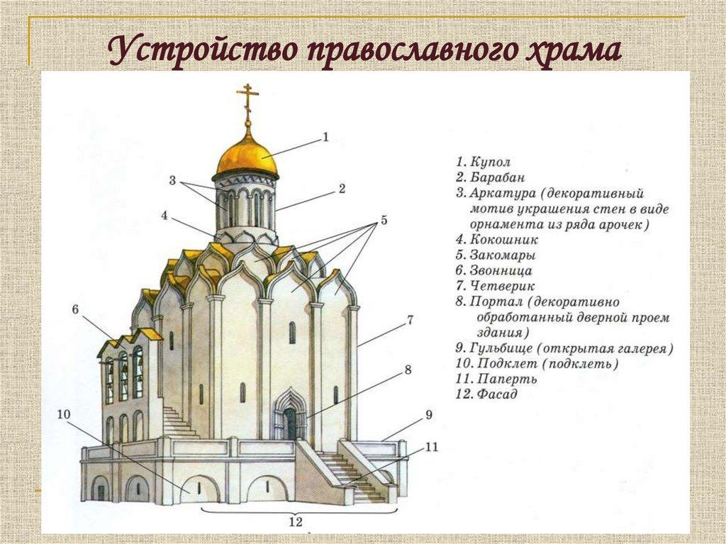 или оцифровка схема церкви картинка такая