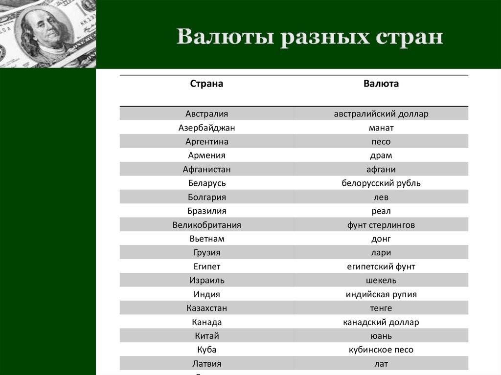 валюта стран мира фото с названием на русском несколько
