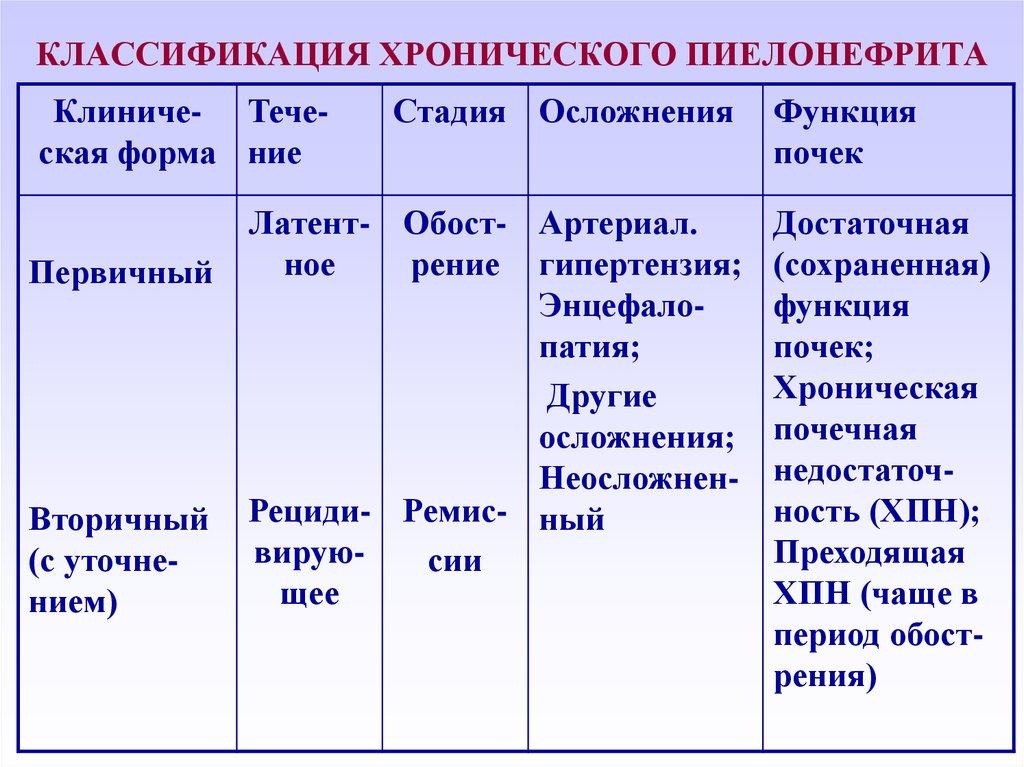 Ремиссия Хронического Пиелонефрита Диета.