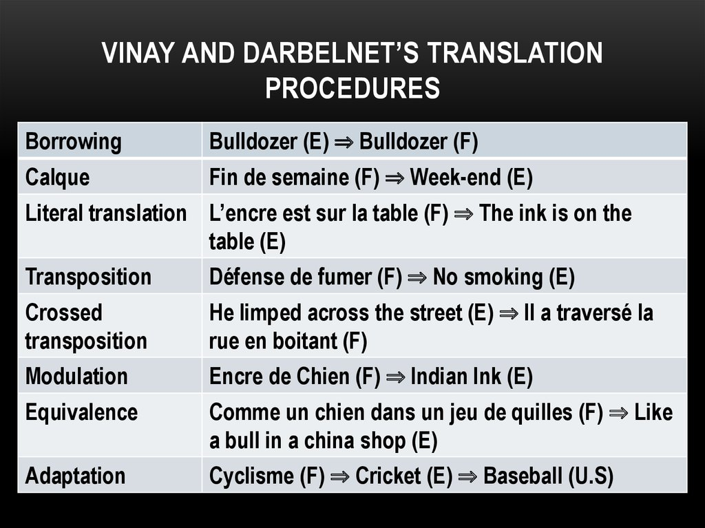 Vinay and Darbelnet's translation procedures