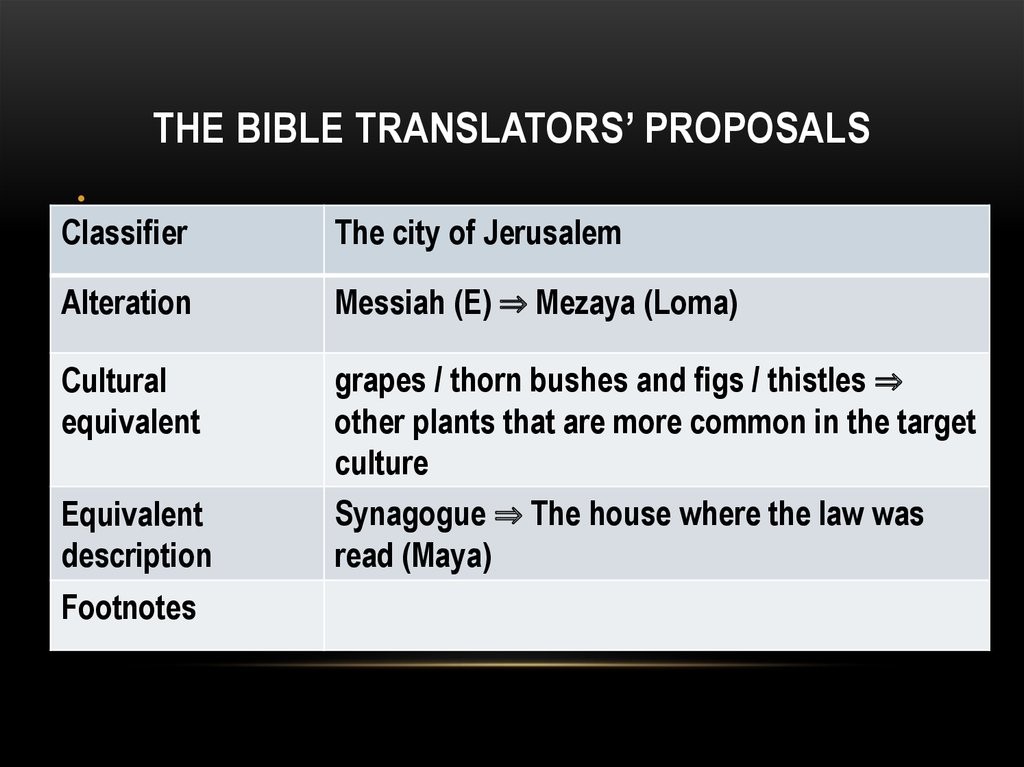 The Bible translators' proposals