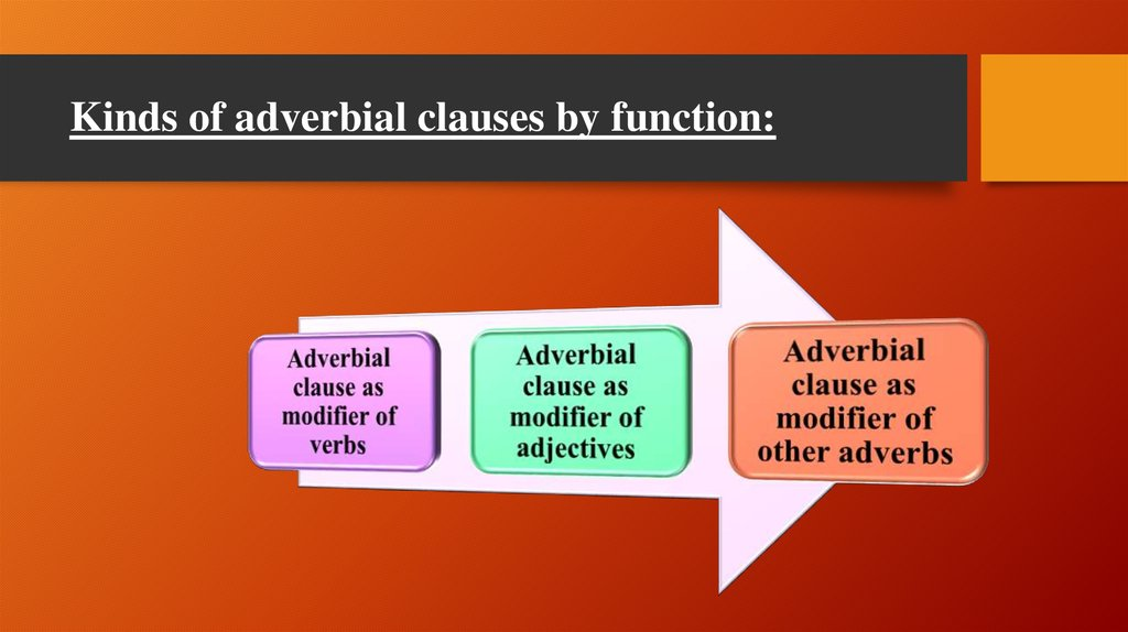 Kinds of adverbial clauses by function: