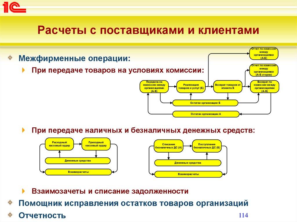 картинки на тему расчеты с поставщиками золотоносных