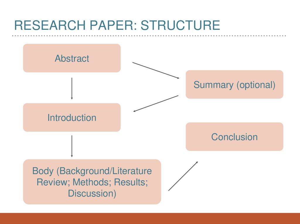 Research paper: structure