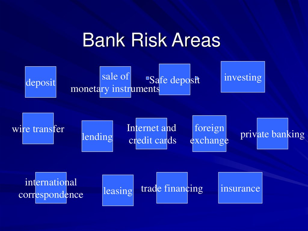 Bank Risk Areas