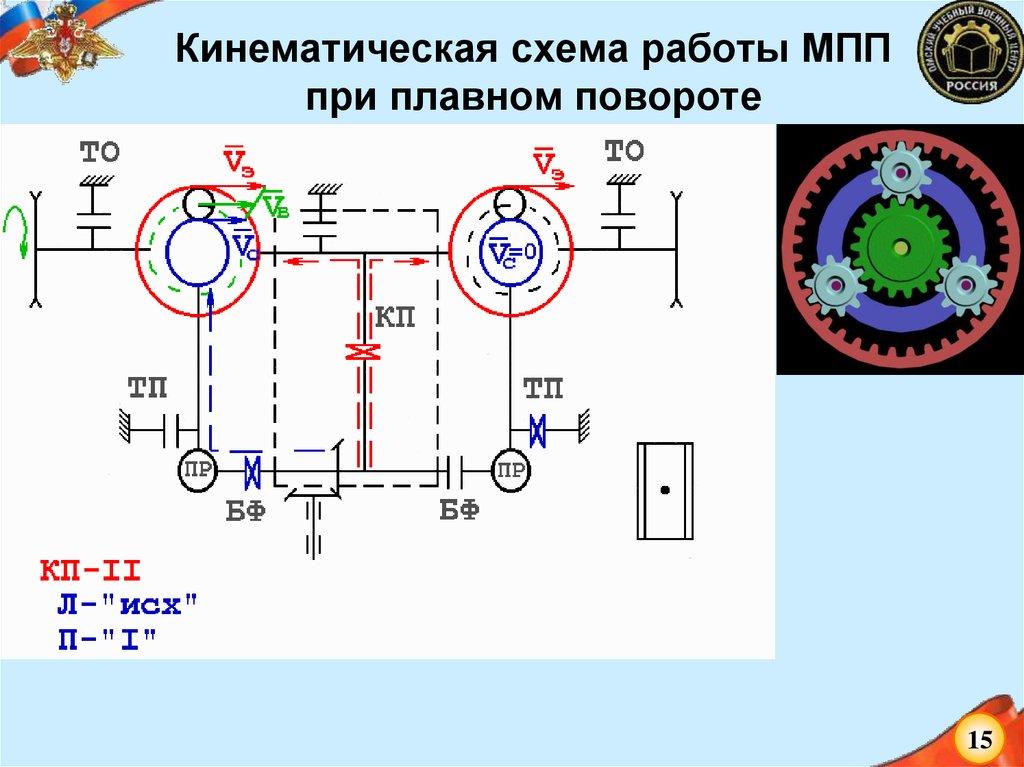 Радиус поворота транспортера приводной элемент конвейера