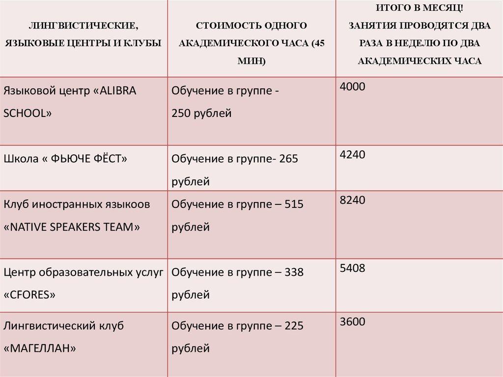 Язык репетитор стоимость часа русский 1 в скупка нижнем новгороде часов
