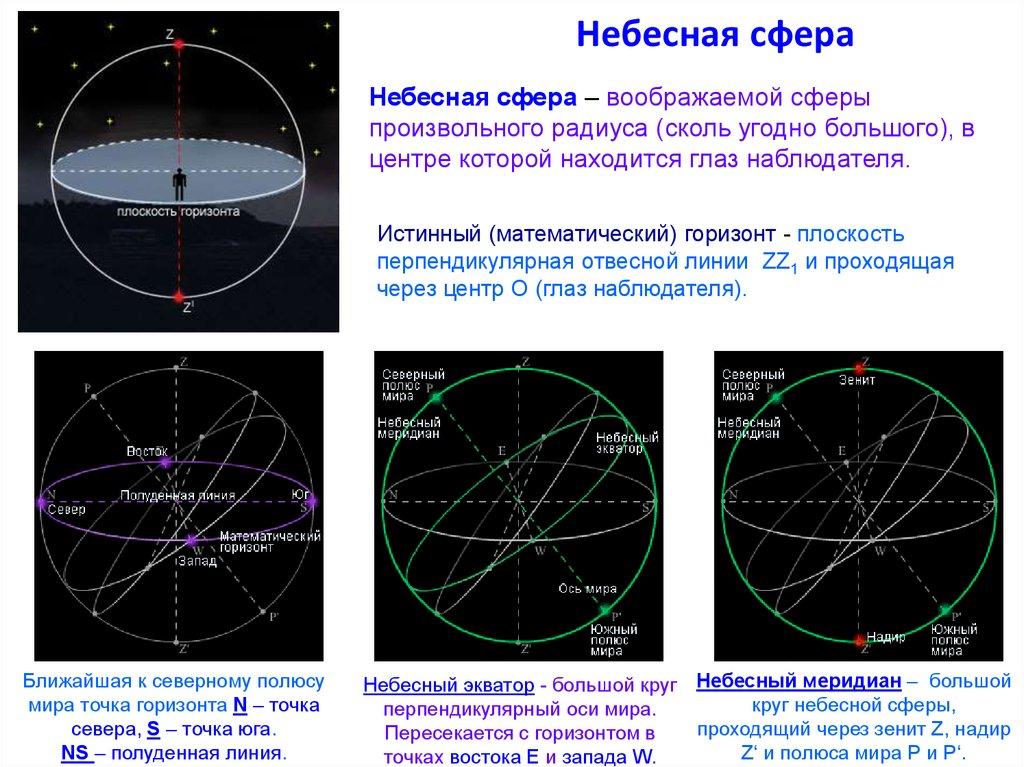 картинки небесная сфера обслуживает