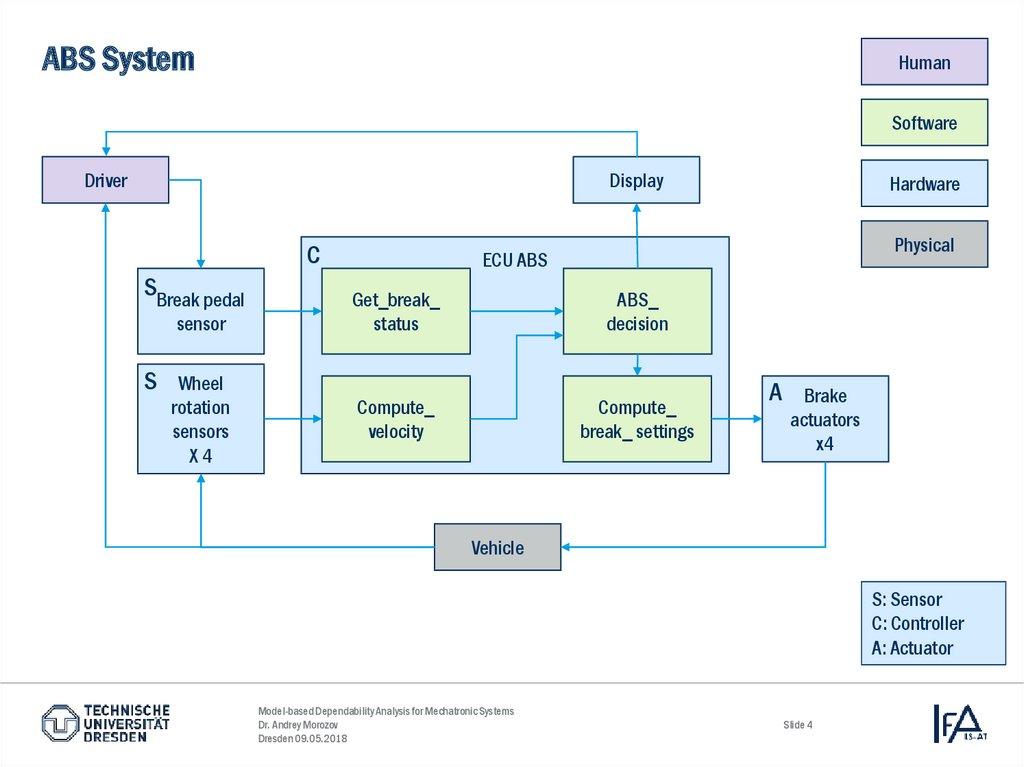 Model Based Dependability Analysis For Mechatronic Systems Online Presentation