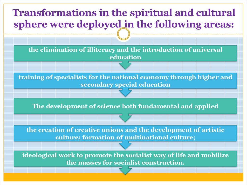 Transformations in the spiritual and cultural sphere were deployed in the following areas: