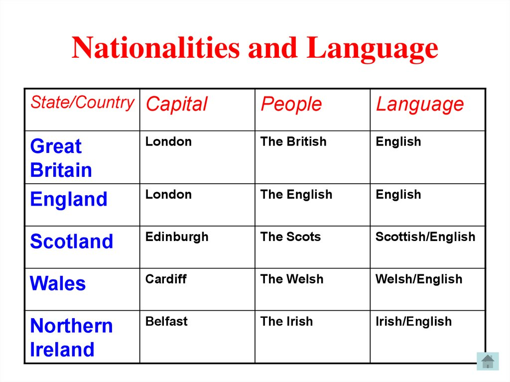 Nationalities and Language