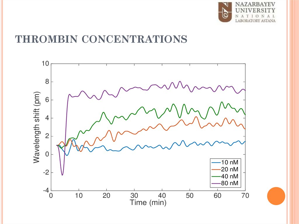 thrombin concentrations