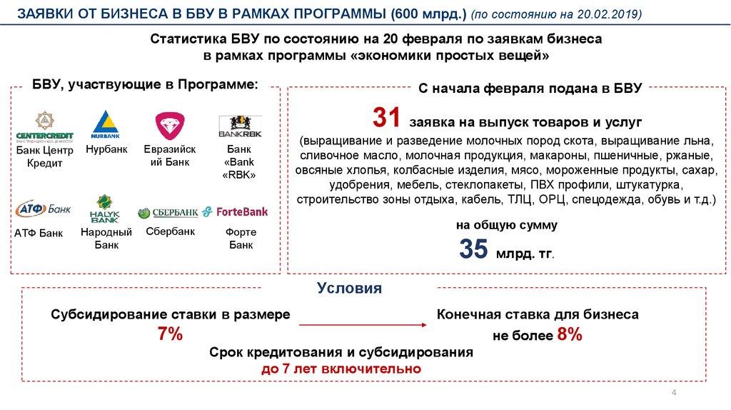 Кредиты в банке ForteBank. Кредиты ForteBank.