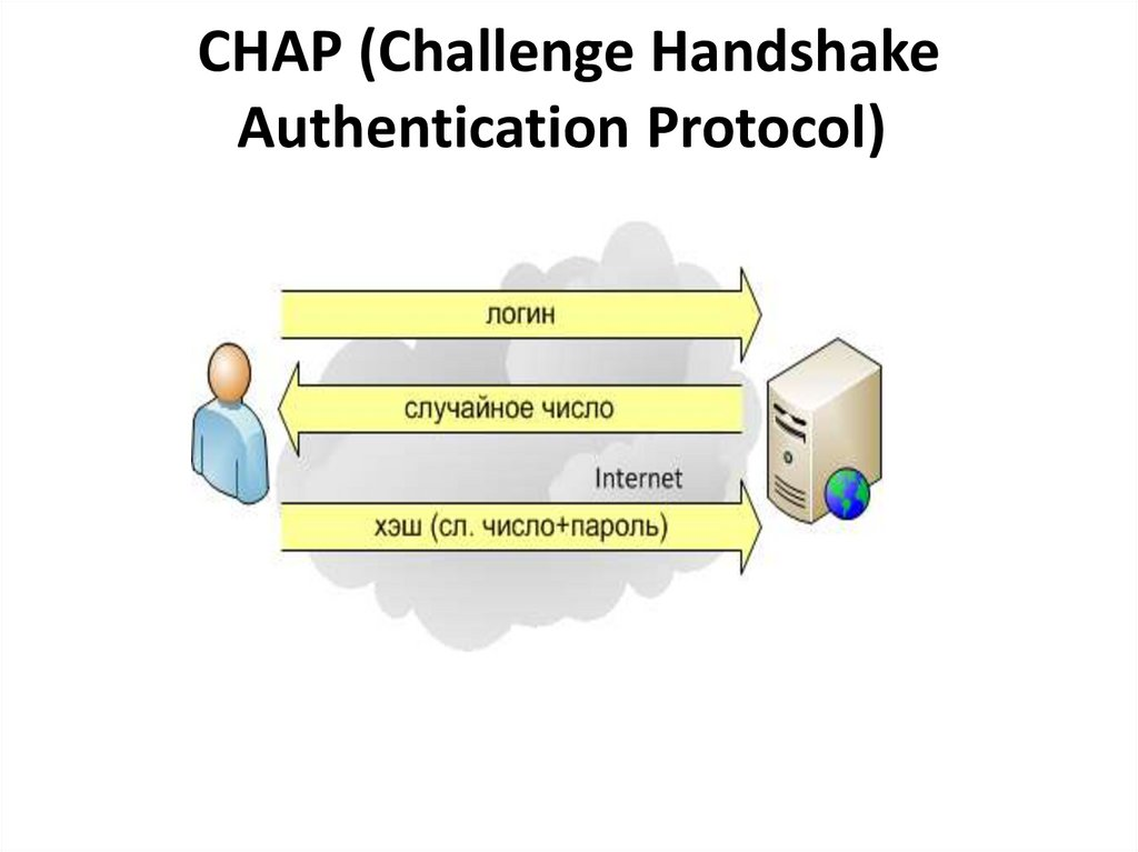 CHAP (Challenge Handshake Authentication Protocol)