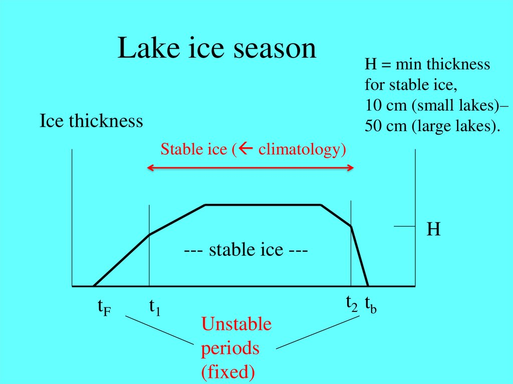Lake ice season