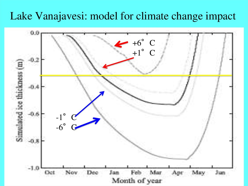 Lake Vanajavesi: model for climate change impact