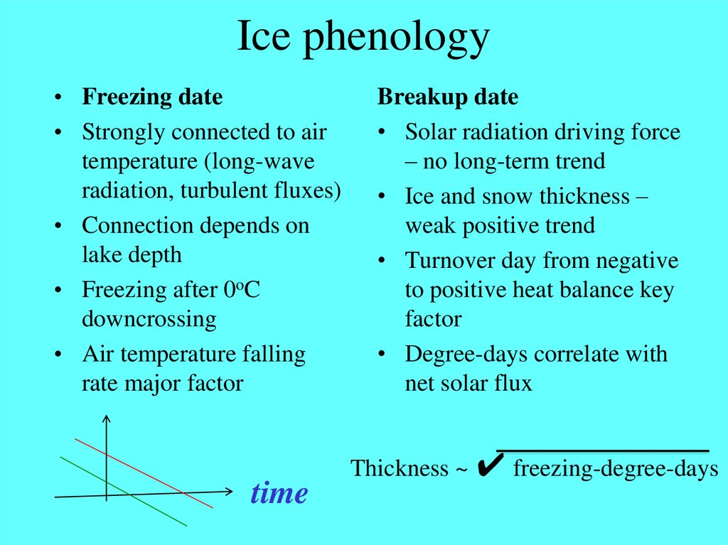 Ice phenology