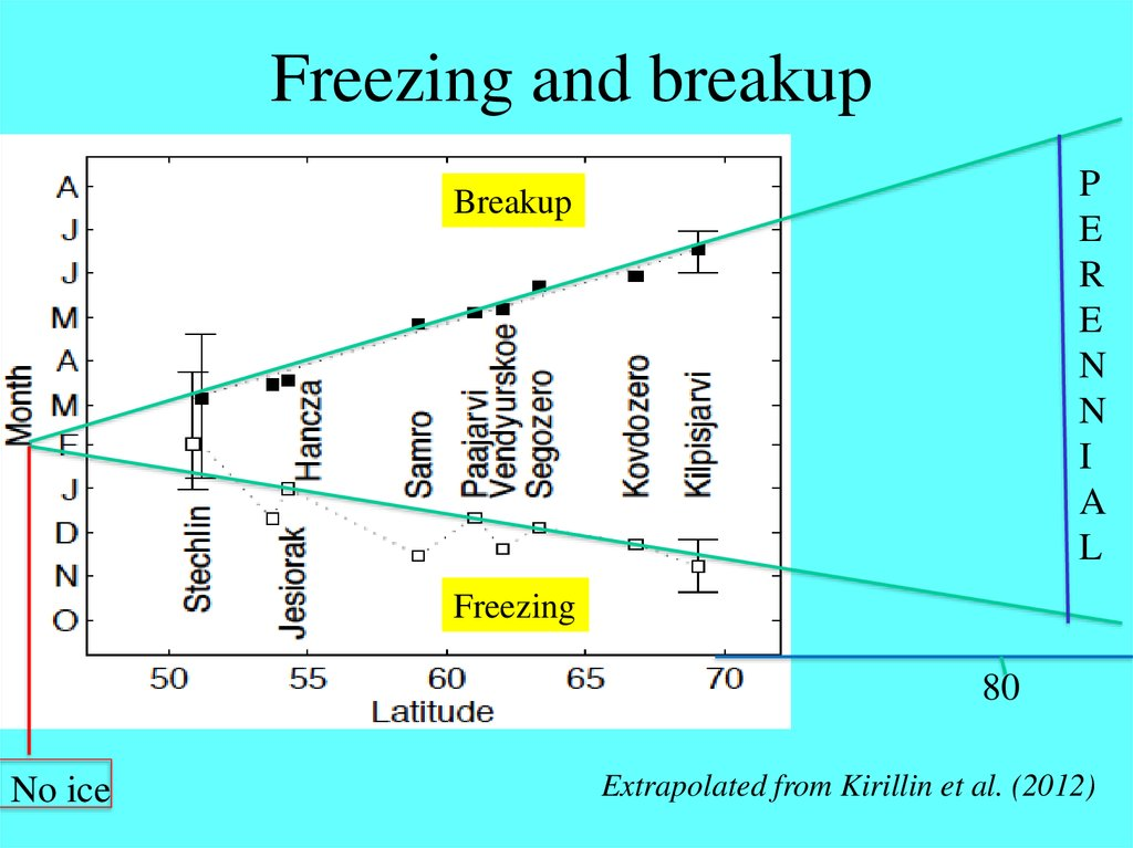 Freezing and breakup