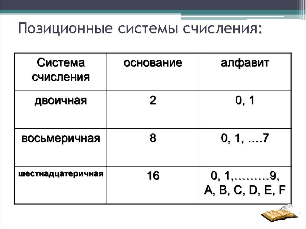 картинки с позиционными системами счисления система оплаты дорог