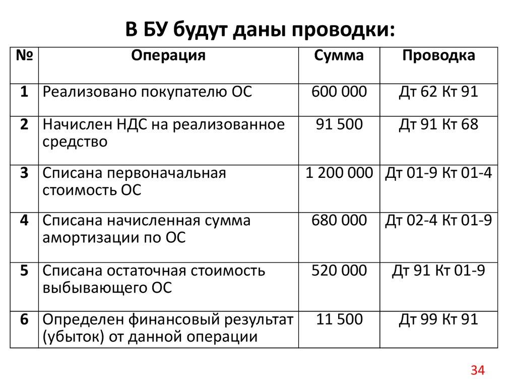 Договор купли продажи товара образец рб