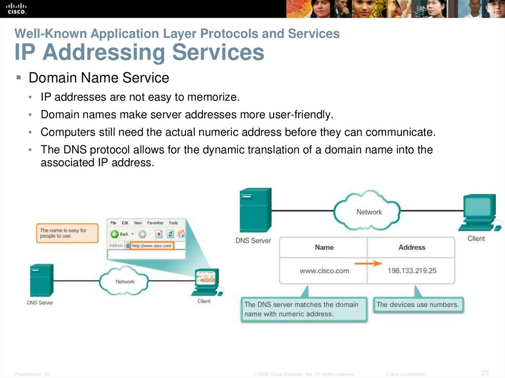 Well-Known Application Layer Protocols and Services IP Addressing Services