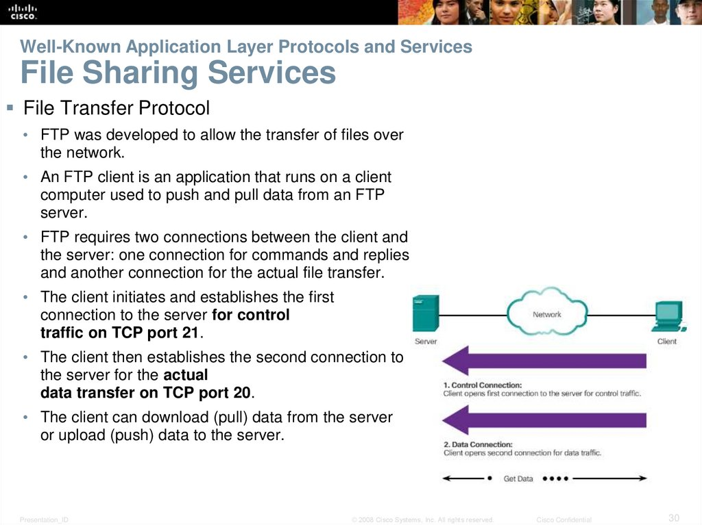 Well-Known Application Layer Protocols and Services File Sharing Services
