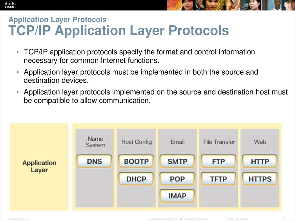 Application Layer Protocols TCP/IP Application Layer Protocols