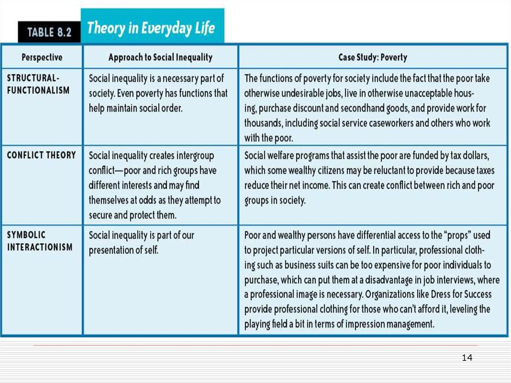functionalism and poverty