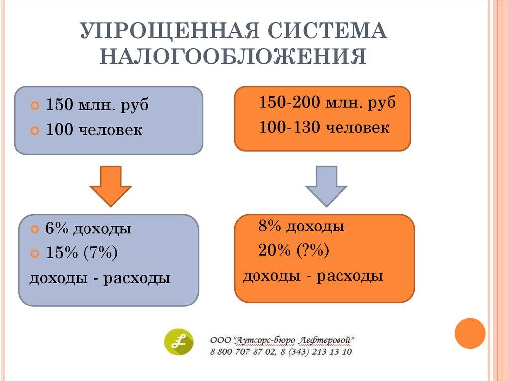 Переход с енвд на общую систему налогообложения услуги бухгалтеров чебоксары