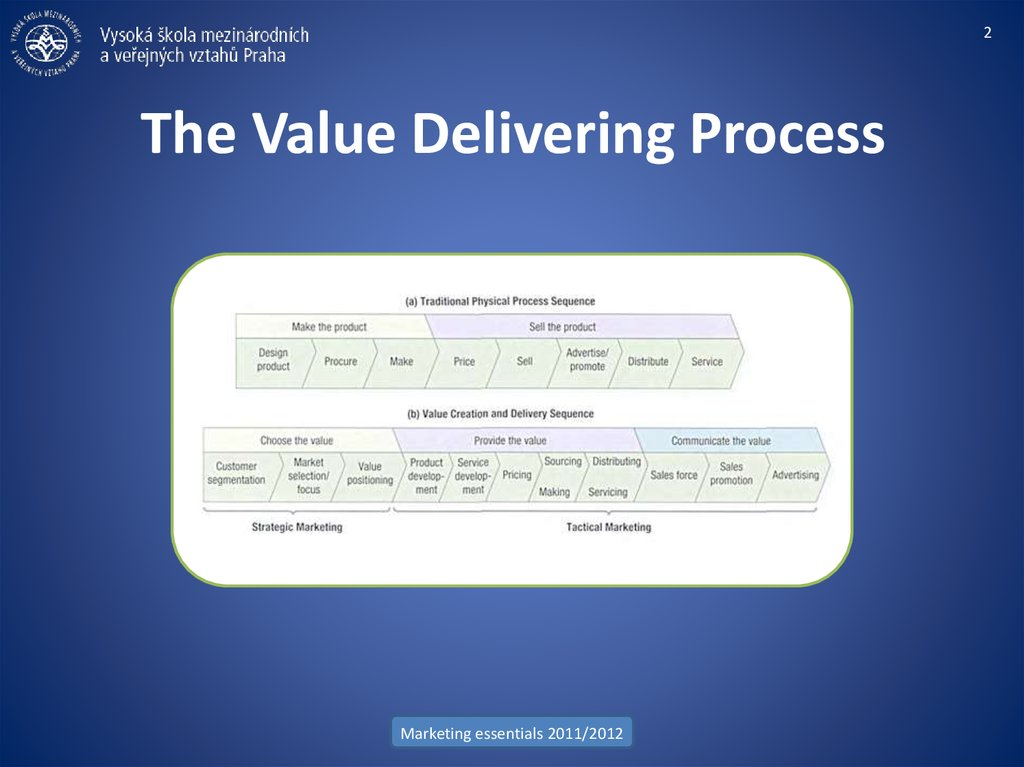 The Value Delivering Process