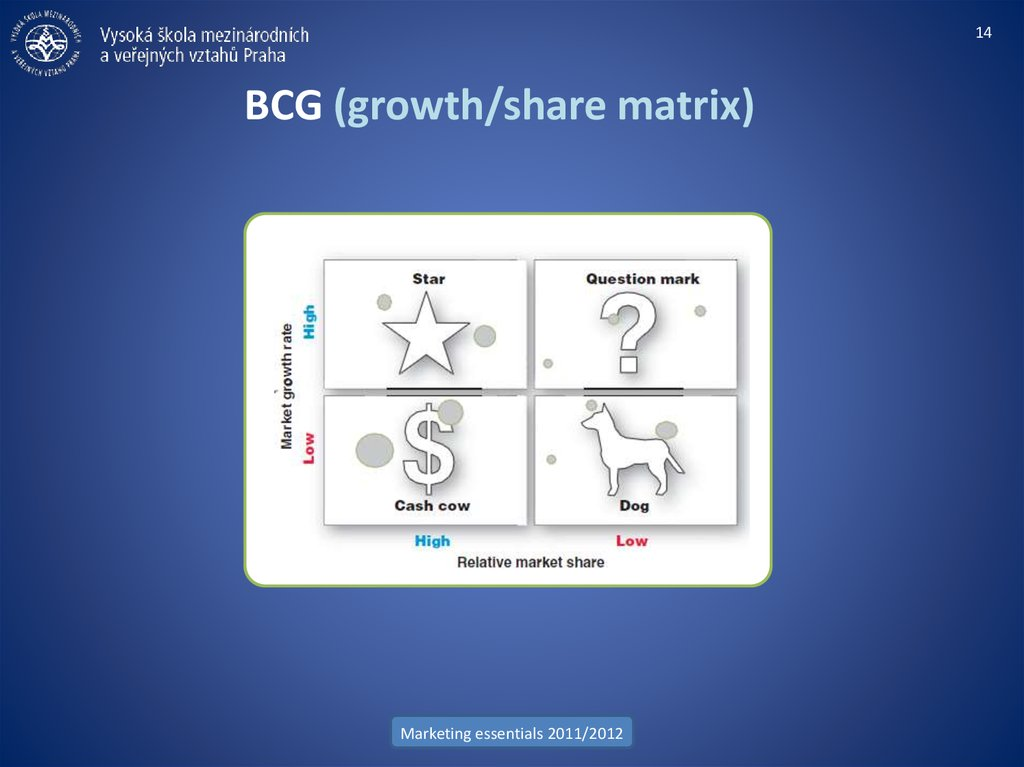 BCG (growth/share matrix)