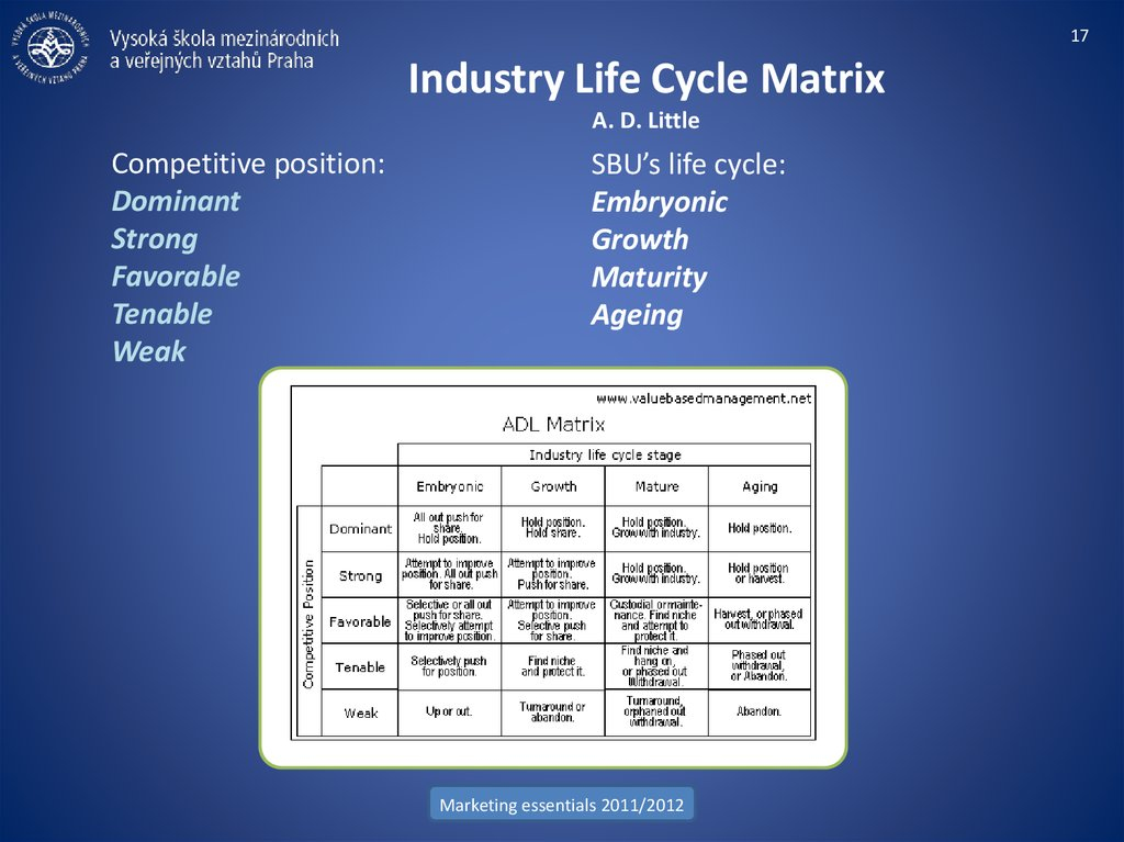 Industry Life Cycle Matrix A. D. Little
