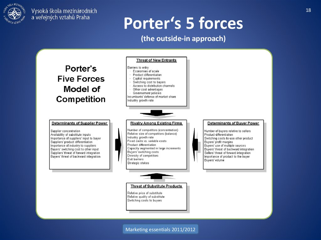 Porter's 5 forces (the outside-in approach)